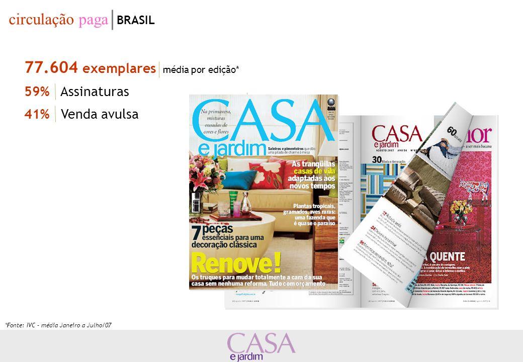 556.000 leitores Projeção Brasil* 267.000 leitores 9 Mercados perfil dos leitores BRASIL INSTRUÇÃO Superior: 44% 2º Grau: 36% ESTADO CIVIL Solteiro(a): 42% Casado(a): 43% Fonte: Estudos Marplan Consolidado 2006 – 9 Mercados *Projeção Brasil: estimativa com base nos Estudos Marplan e IVC – média Jan-Dez/06 20% 80% 29% 45% 8% 12% 37% 41% SEXO CLASSE SOCIALFAIXA ETÁRIA