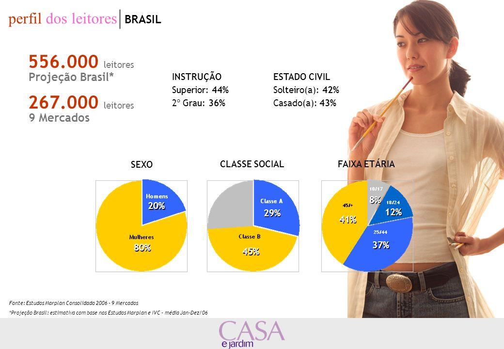 556.000 leitores Projeção Brasil* 267.000 leitores 9 Mercados perfil dos leitores BRASIL INSTRUÇÃO Superior: 44% 2º Grau: 36% ESTADO CIVIL Solteiro(a)