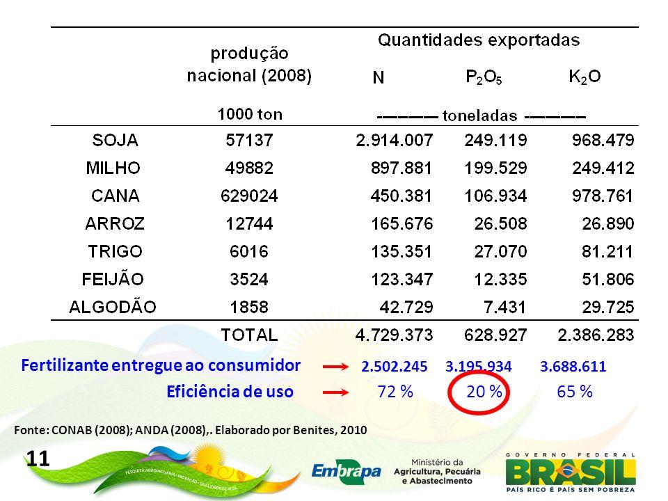 2.502.2453.195.9343.688.611 Fertilizante entregue ao consumidor Fonte: CONAB (2008); ANDA (2008),. Elaborado por Benites, 2010 11 Eficiência de uso72