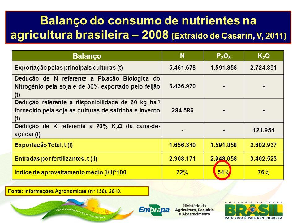 Balanço do consumo de nutrientes na agricultura brasileira – 2008 (Extraído de Casarin, V, 2011) Balanço NP2O5P2O5 K2OK2O Exportação pelas principais