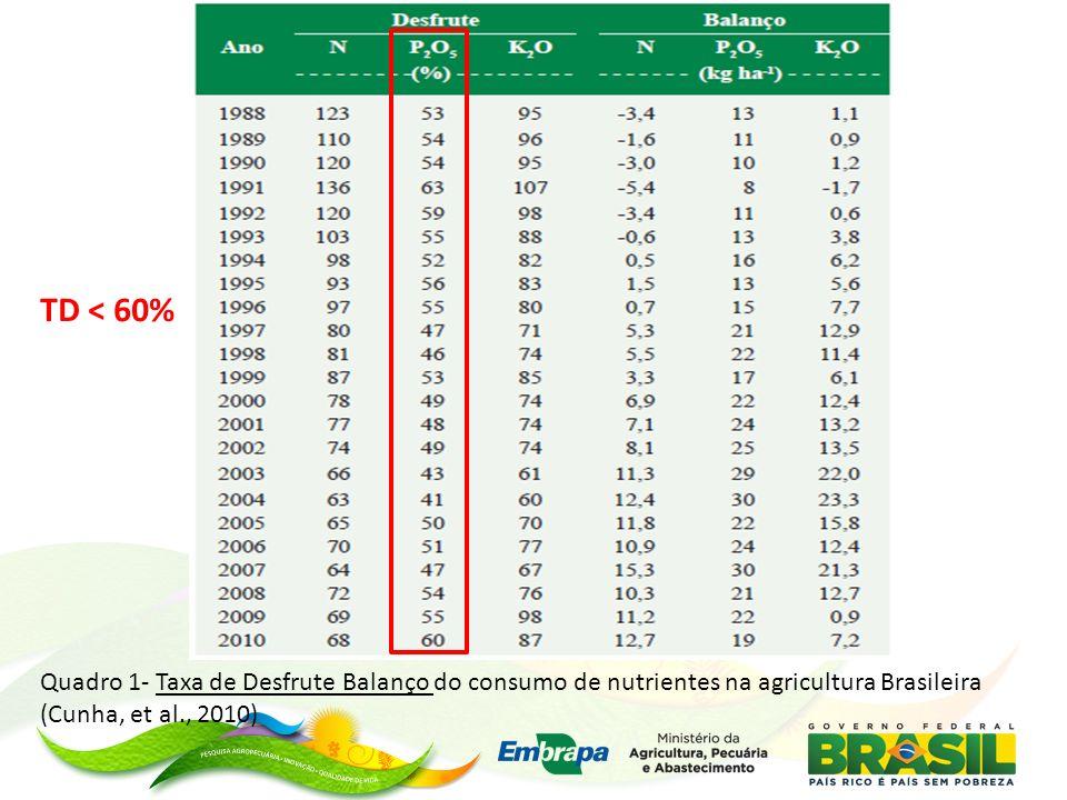 Quadro 1- Taxa de Desfrute Balanço do consumo de nutrientes na agricultura Brasileira (Cunha, et al., 2010) TD < 60%
