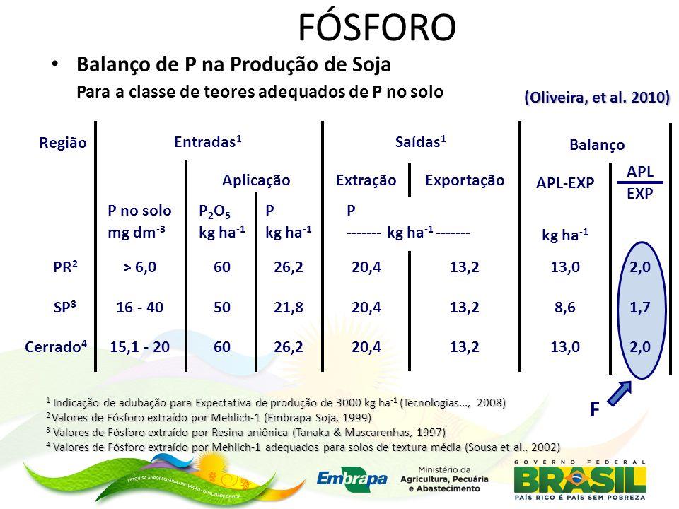 F 1 Indicação de adubação para Expectativa de produção de 3000 kg ha -1 (Tecnologias..., 2008) 2 Valores de Fósforo extraído por Mehlich-1 (Embrapa So