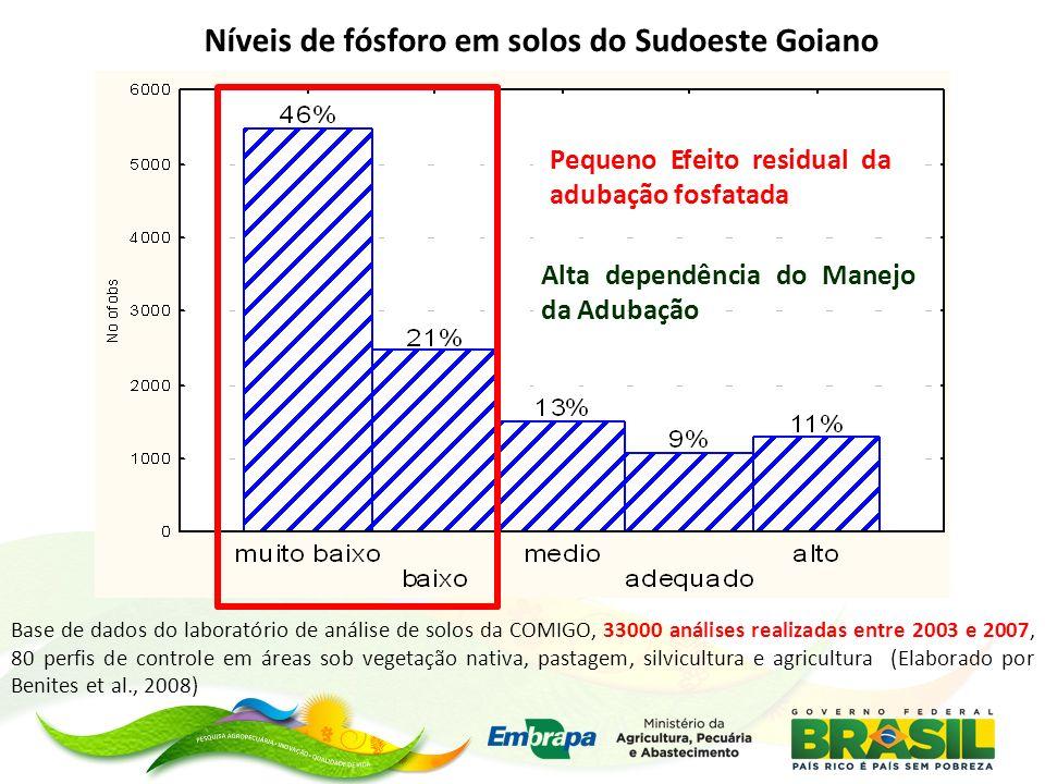 Níveis de fósforo em solos do Sudoeste Goiano Base de dados do laboratório de análise de solos da COMIGO, 33000 análises realizadas entre 2003 e 2007,