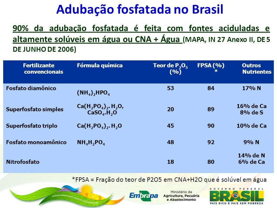 Adubação fosfatada no Brasil 90% da adubação fosfatada é feita com fontes aciduladas e altamente solúveis em água ou CNA + Água (MAPA, IN 27 Anexo II,