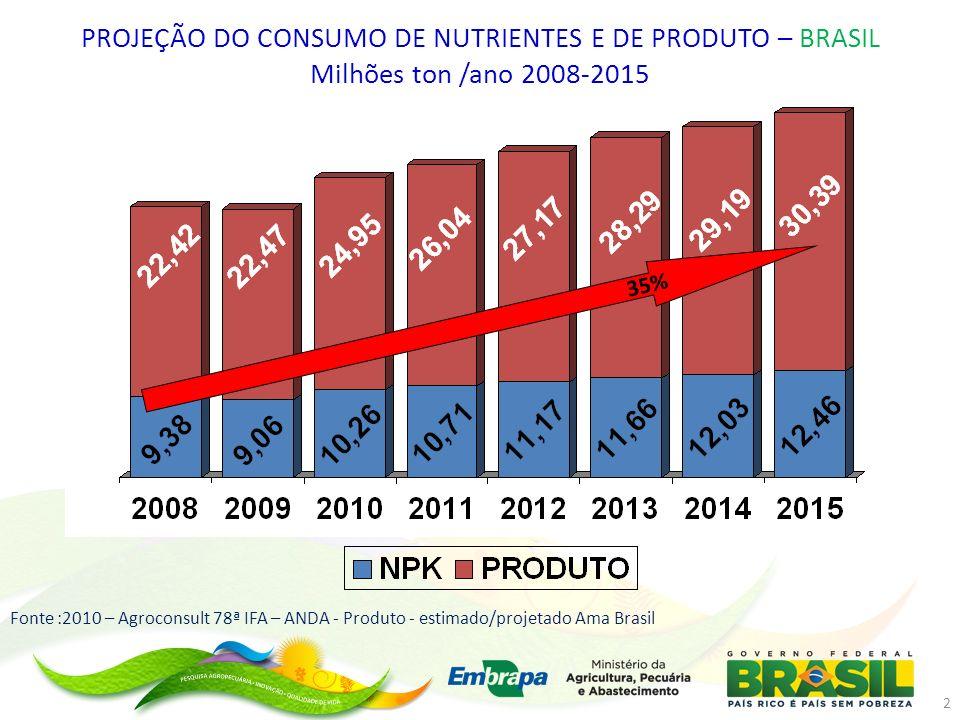 Fonte :2010 – Agroconsult 78ª IFA – ANDA - Produto - estimado/projetado Ama Brasil PROJEÇÃO DO CONSUMO DE NUTRIENTES E DE PRODUTO – BRASIL Milhões ton