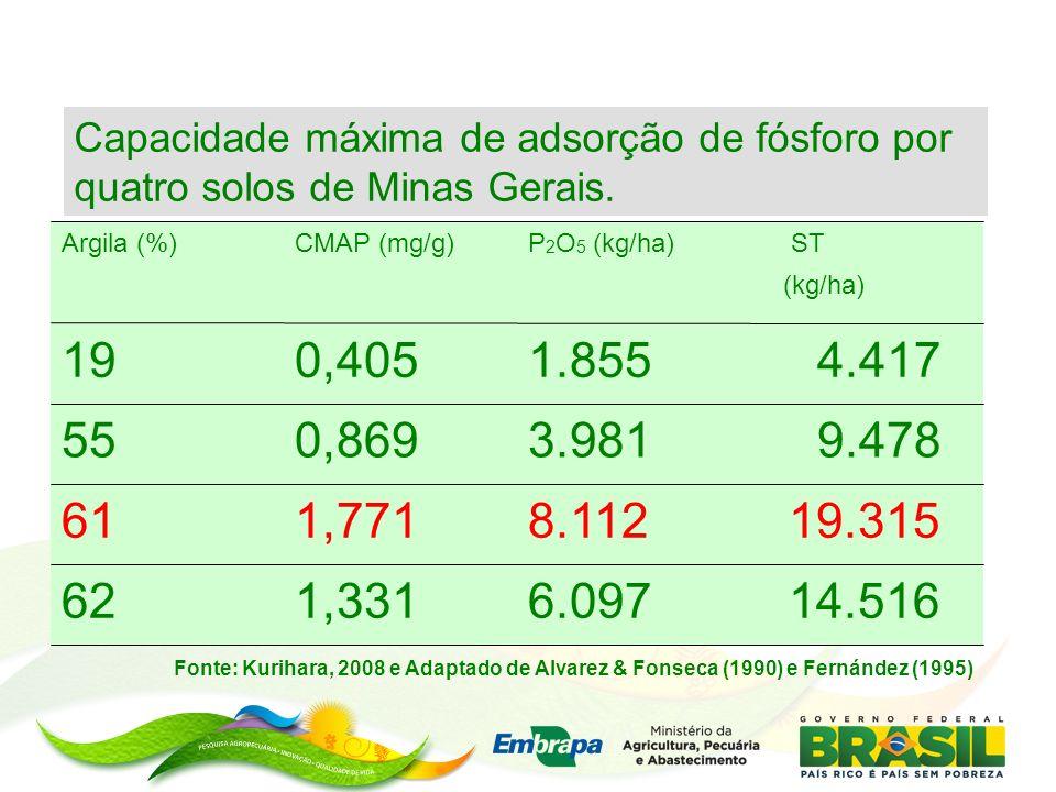 14.5166.0971,33162 19.3158.1121,77161 9.4783.9810,86955 4.4171.8550,40519 ST (kg/ha) P 2 O 5 (kg/ha)CMAP (mg/g)Argila (%) Capacidade máxima de adsorçã