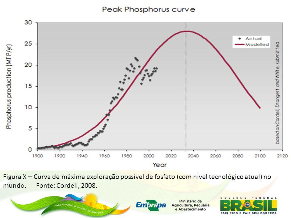 Figura X – Curva de máxima exploração possível de fosfato (com nível tecnológico atual) no mundo. Fonte: Cordell, 2008.