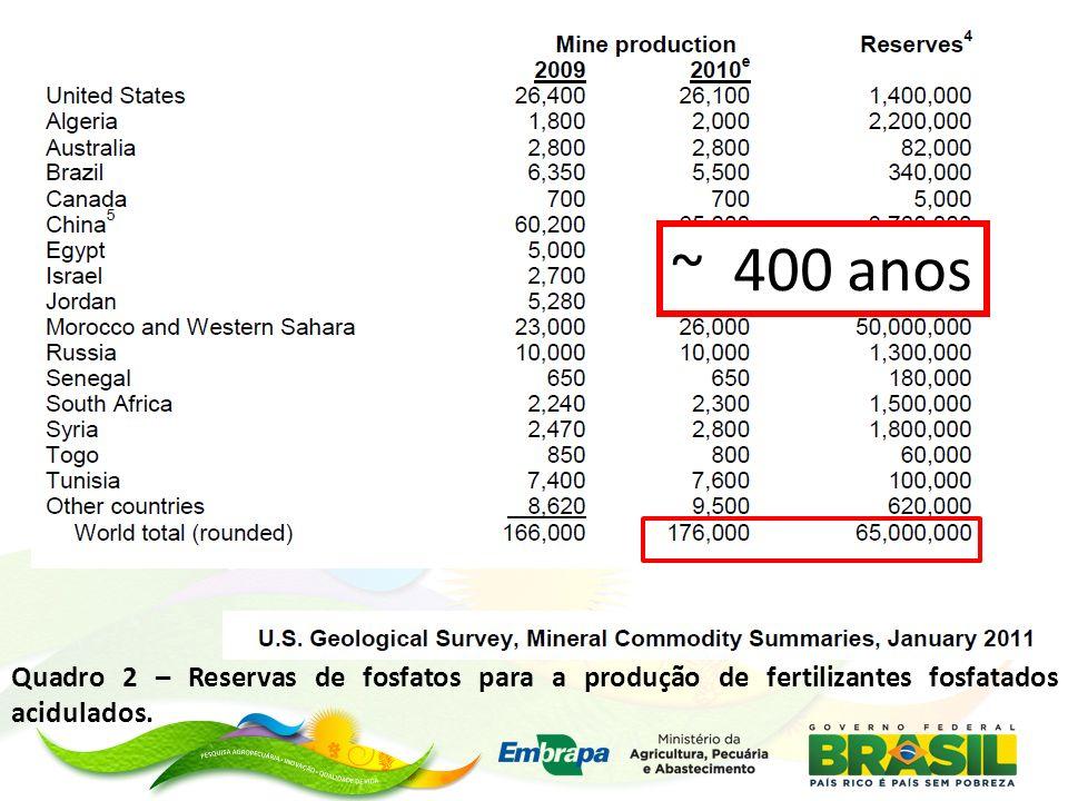 ~ 400 anos Quadro 2 – Reservas de fosfatos para a produção de fertilizantes fosfatados acidulados.