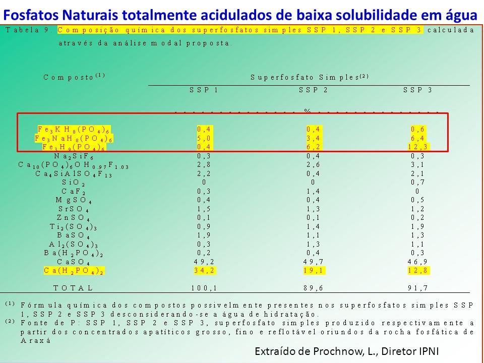 Fosfatos Naturais totalmente acidulados de baixa solubilidade em água Extraído de Prochnow, L., Diretor IPNI