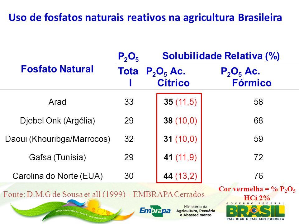 Característica química de alguns fosfatos naturais reativos comercializados no Brasil, determinados em amostras moídas para análise química ( 100% < 0