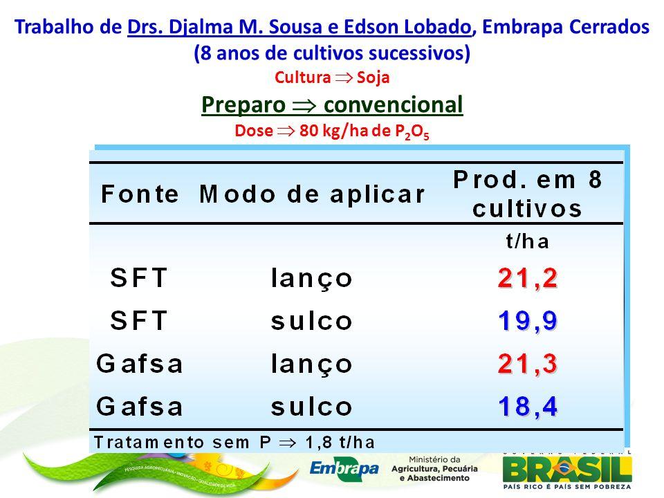 Trabalho de Drs. Djalma M. Sousa e Edson Lobado, Embrapa Cerrados (8 anos de cultivos sucessivos) Cultura Soja Preparo convencional Dose 80 kg/ha de P