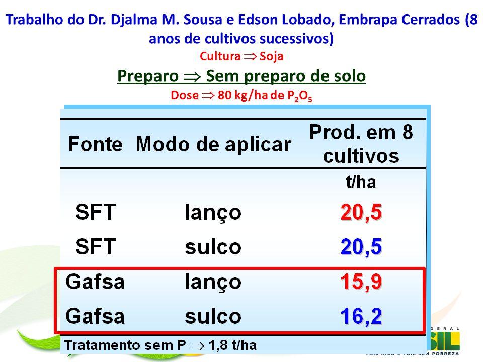 Trabalho do Dr. Djalma M. Sousa e Edson Lobado, Embrapa Cerrados (8 anos de cultivos sucessivos) Cultura Soja Preparo Sem preparo de solo Dose 80 kg/h