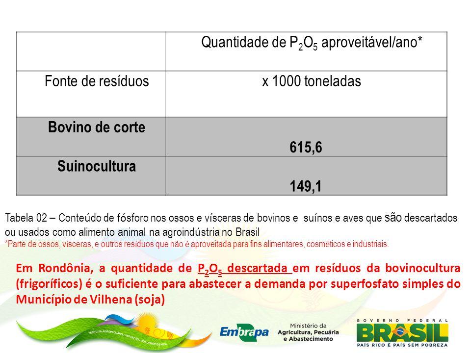 Quantidade de P 2 O 5 aproveitável/ano* Fonte de resíduosx 1000 toneladas Bovino de corte 615,6 Suinocultura 149,1 Tabela 02 – Conte ú do de f ó sforo