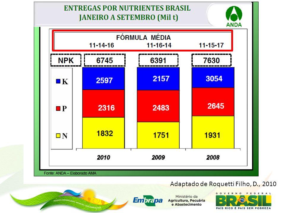 14.5166.0971,33162 19.3158.1121,77161 9.4783.9810,86955 4.4171.8550,40519 ST (kg/ha) P 2 O 5 (kg/ha)CMAP (mg/g)Argila (%) Capacidade máxima de adsorção de fósforo por quatro solos de Minas Gerais.