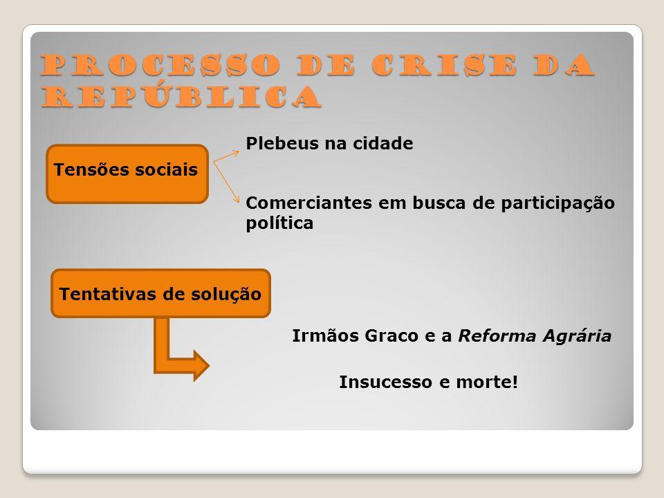 Processo de crise da República Tensões sociais Plebeus na cidade Comerciantes em busca de participação política Tentativas de solução Irmãos Graco e a