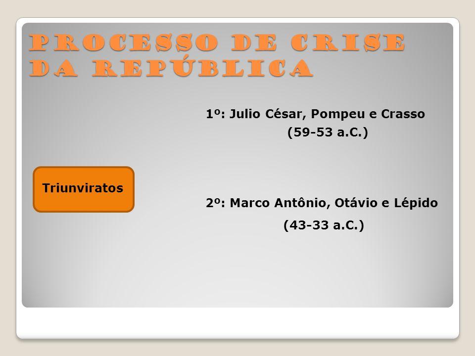 Processo de crise da República Triunviratos 1º: Julio César, Pompeu e Crasso 2º: Marco Antônio, Otávio e Lépido (59-53 a.C.) (43-33 a.C.)