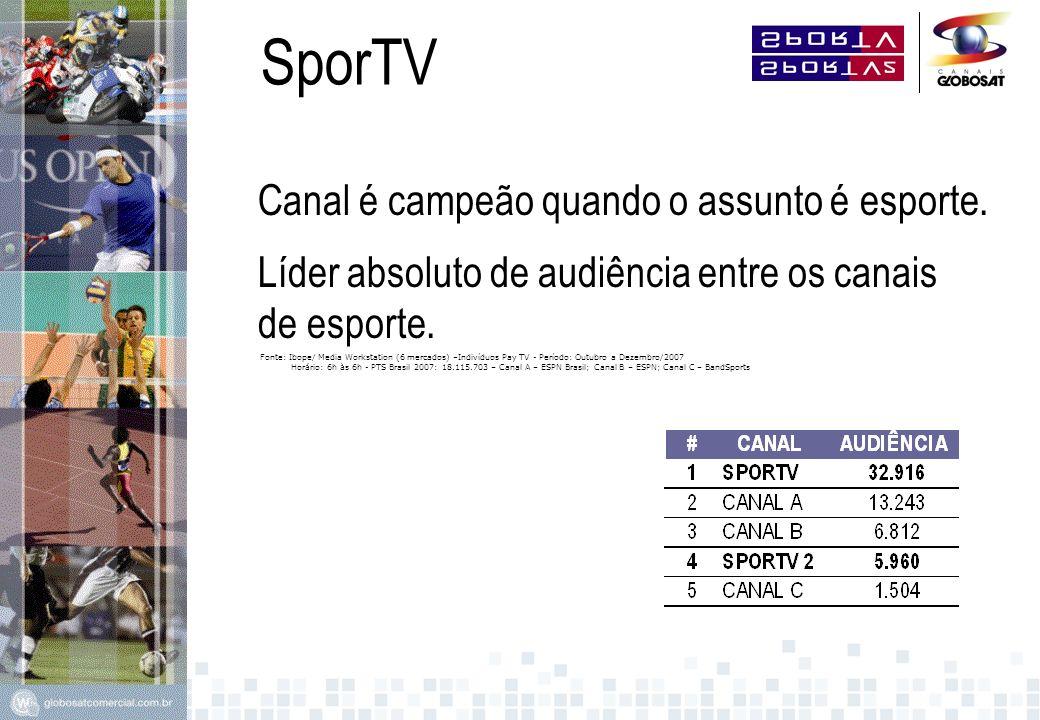 SporTV Grandes eventos com grandes números no SporTV Fonte: Ibope Telereport (GRSP + GRRJ) – Ranking de Minuto a minuto / Total de indivíduos (Pay TV) Período: 13 a 29 de agosto de 2004 – Variável: audiência média Horário: 6h às 6h PTS Brasil 2004: 12.610.430 Total de indivíduos (Pay TV) – Canal A – ESPN Brasil; Canal B – ESPN; Canal C – BandSports Audiência entre os Canais de Esporte 111 mil 57 mil 50 mil Canal A 4 mil Canal B 11 mil 12 mil 5 mil Canal C (durante os Jogos Olímpicos de Atenas) SporTVSporTV2SporTV Mais SporTV Brasil Canal é campeão quando o assunto é esporte.