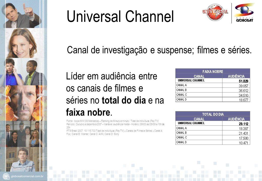 Universal Channel Law & Order SVU Em 2007, Law & Order SVU levou o Universal Channel a 1ª colocação em audiência entre os canais de séries no seu horário principal.