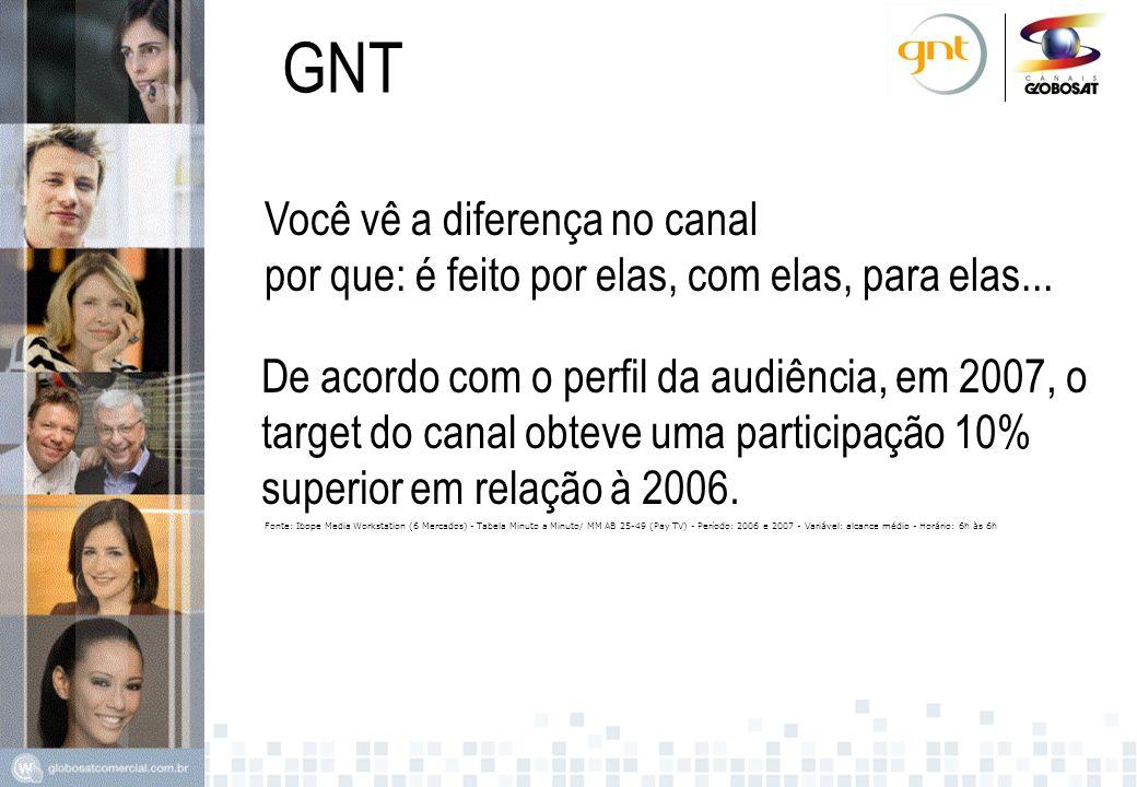 GNT SPFW Em uma semana de cobertura, o canal já dedicou mais de 31 horas de programação exclusivamente ao evento.