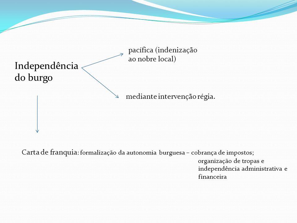Independência do burgo pacífica (indenização ao nobre local) mediante intervenção régia. Carta de franquia : formalização da autonomia burguesa – cobr