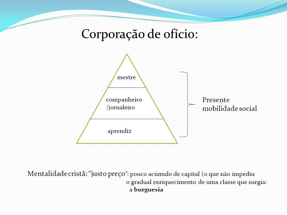 Corporação de ofício: mestre companheiro /jornaleiro aprendiz Mentalidade cristã: justo preço : pouco acúmulo de capital (o que não impediu o gradual
