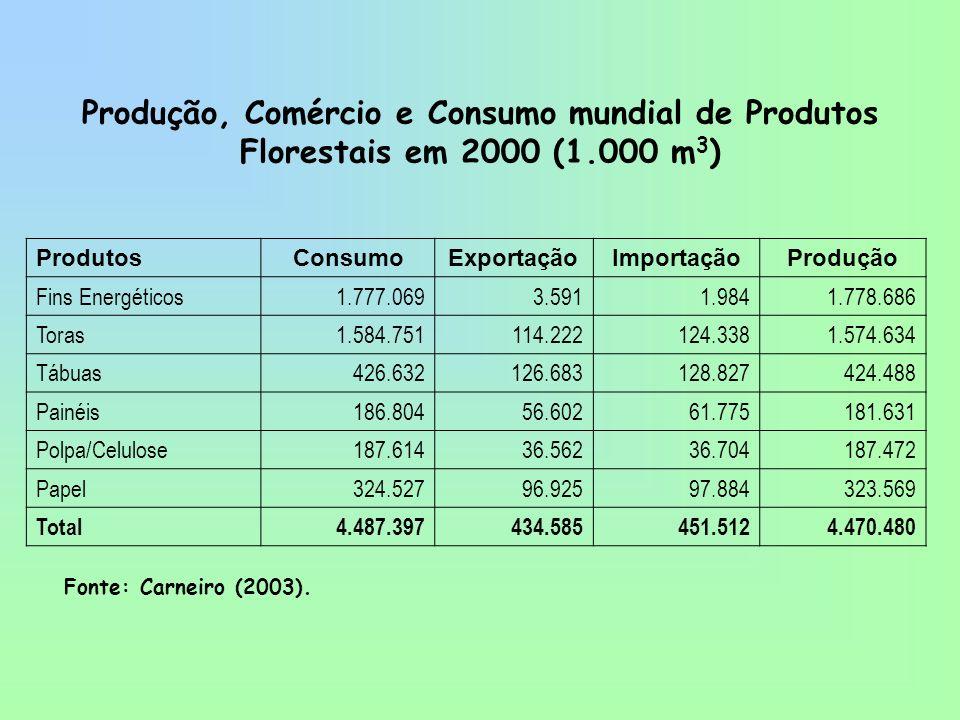 Produção, Comércio e Consumo mundial de Produtos Florestais em 2000 (1.000 m 3 ) ProdutosConsumoExportaçãoImportaçãoProdução Fins Energéticos1.777.069