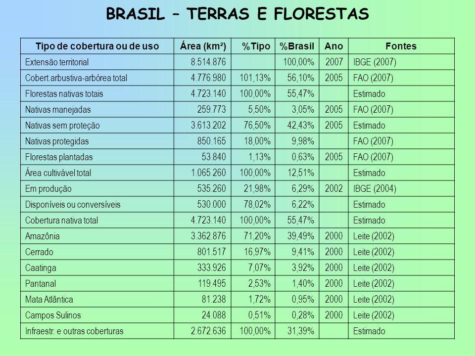 BRASIL – TERRAS E FLORESTAS Tipo de cobertura ou de usoÁrea (km²)%Tipo%BrasilAnoFontes Extensão territorial8.514.876 100,00%2007IBGE (2007) Cobert.arb