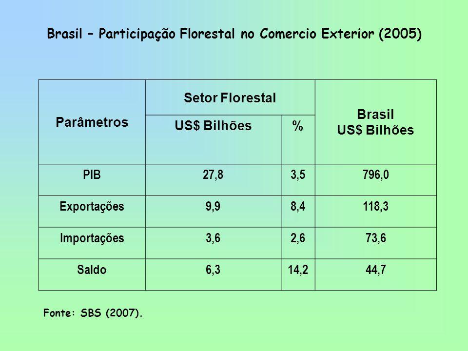 Brasil – Participação Florestal no Comercio Exterior (2005) Parâmetros Setor Florestal Brasil US$ Bilhões % PIB27,83,5796,0 Exportações9,98,4118,3 Imp