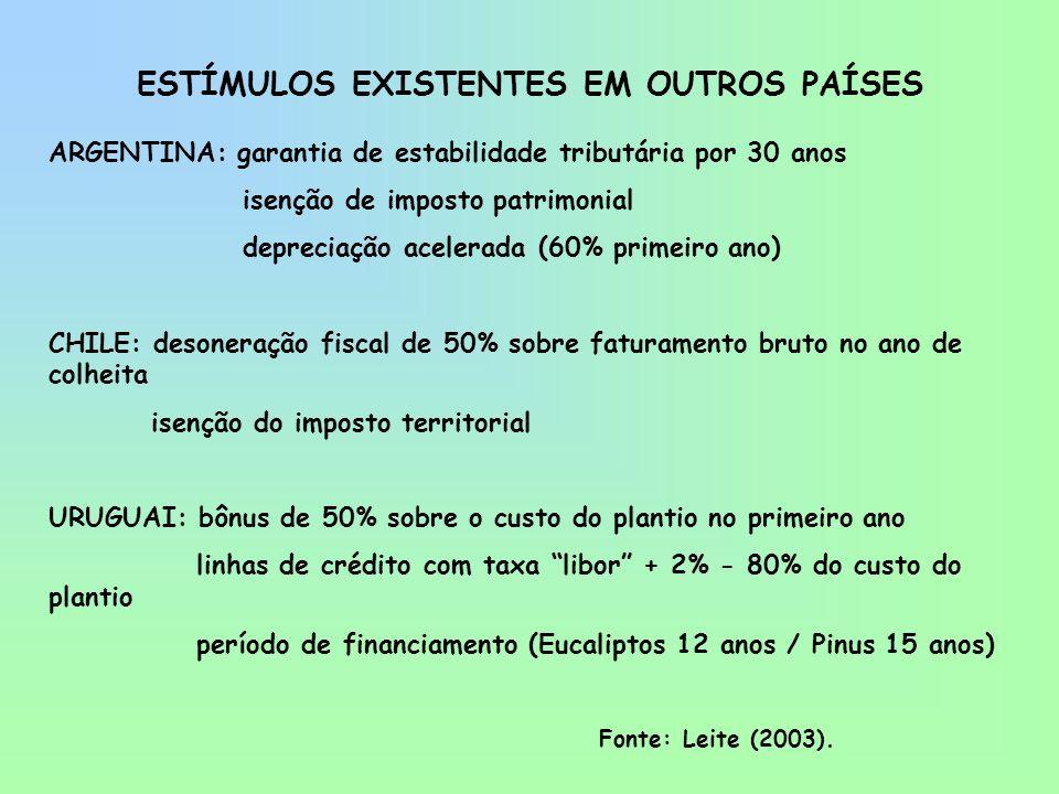 ESTÍMULOS EXISTENTES EM OUTROS PAÍSES ARGENTINA: garantia de estabilidade tributária por 30 anos isenção de imposto patrimonial depreciação acelerada