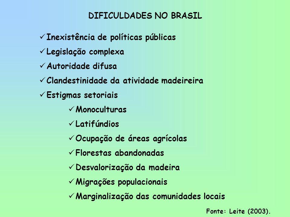 DIFICULDADES NO BRASIL Inexistência de políticas públicas Legislação complexa Autoridade difusa Clandestinidade da atividade madeireira Estigmas setor