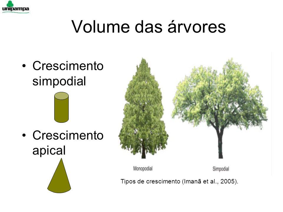 Volume das árvores Crescimento simpodial Crescimento apical Tipos de crescimento (Imanã et al., 2005).