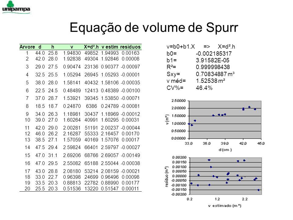 Equação de volume de Spurr ArvoredhvX=d².hv estimresíduos 144.025.81.94830498521.949930.00163 242.028.01.92838493041.928460.00008 329.027.50.904742313