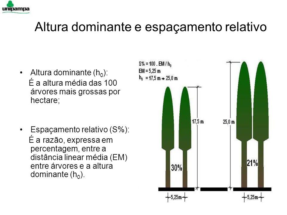 Altura dominante e espaçamento relativo Altura dominante (h 0 ): É a altura média das 100 árvores mais grossas por hectare; Espaçamento relativo (S%):