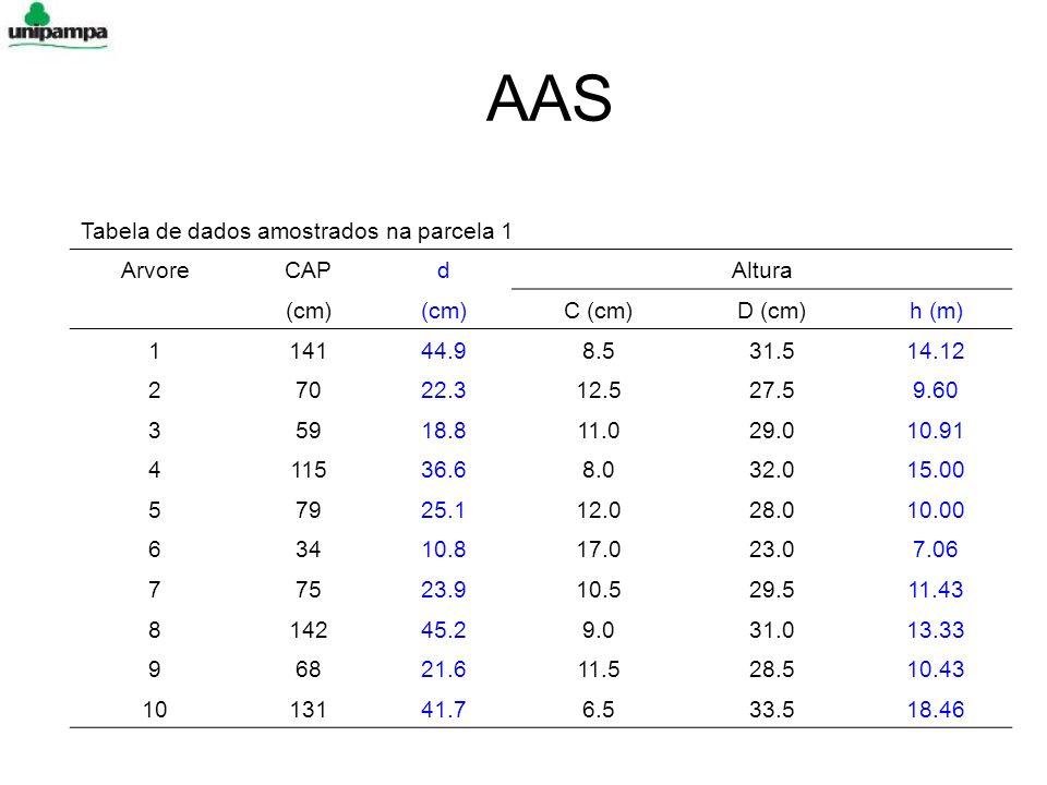 AAS Tabela de dados amostrados na parcela 1 ArvoreCAPdAltura (cm) C (cm)D (cm)h (m) 114144.98.531.514.12 27022.312.527.59.60 35918.811.029.010.91 4115