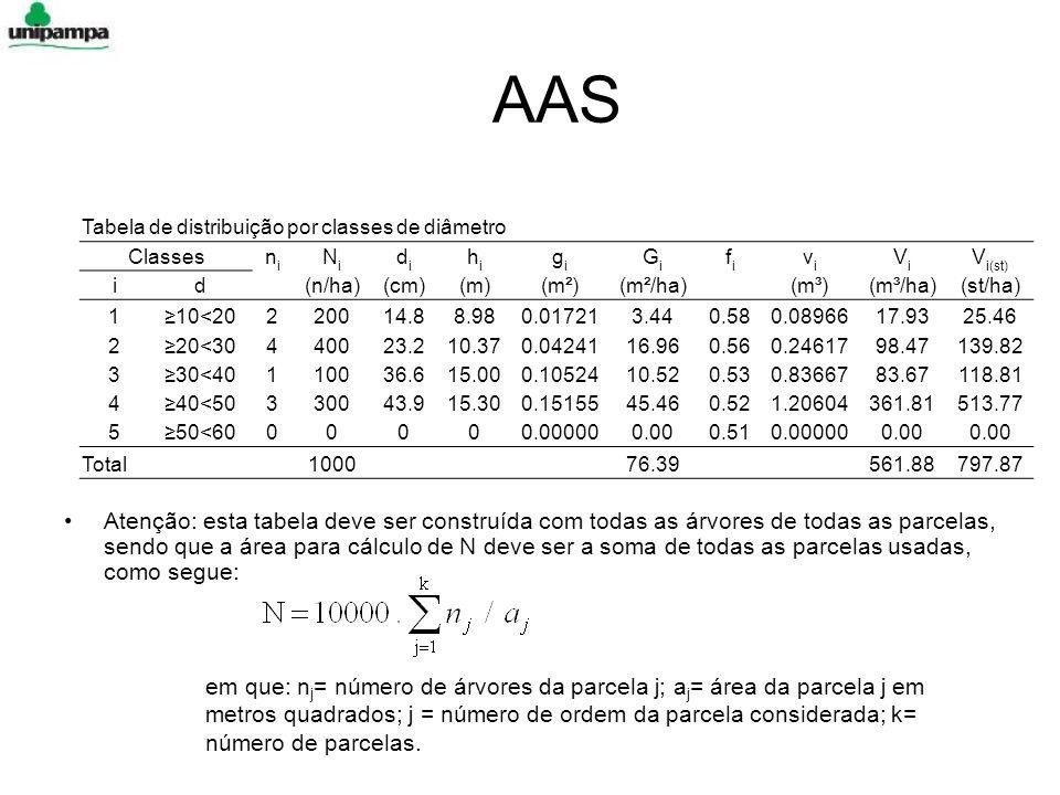 AAS Tabela de distribuição por classes de diâmetro Classesnini NiNi didi hihi gigi GiGi fifi vivi ViVi V i(st) id (n/ha)(cm)(m)(m²)(m²/ha) (m³)(m³/ha)(st/ha) 110<20220014.88.980.017213.440.580.0896617.9325.46 220<30440023.210.370.0424116.960.560.2461798.47139.82 330<40110036.615.000.1052410.520.530.8366783.67118.81 440<50330043.915.300.1515545.460.521.20604361.81513.77 550<6000000.000000.000.510.000000.00 Total 1000 76.39 561.88797.87 Atenção: esta tabela deve ser construída com todas as árvores de todas as parcelas, sendo que a área para cálculo de N deve ser a soma de todas as parcelas usadas, como segue: em que: n j = número de árvores da parcela j; a j = área da parcela j em metros quadrados; j = número de ordem da parcela considerada; k= número de parcelas.