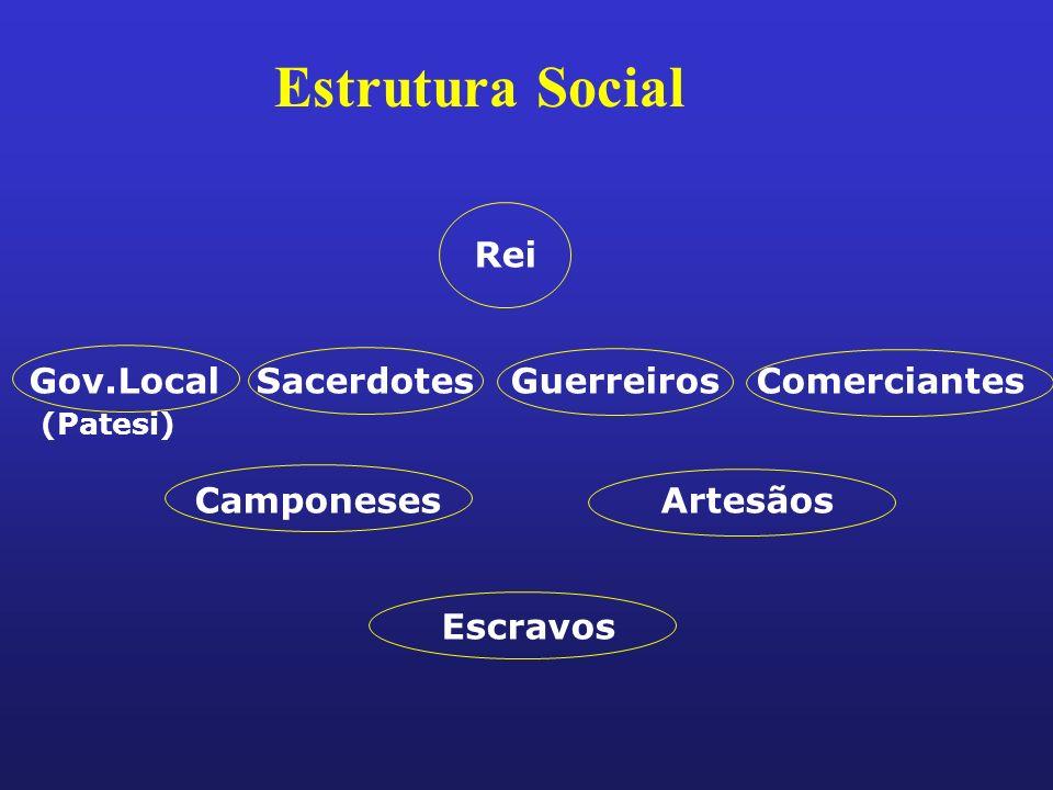 Estrutura Social Rei Gov.Local Sacerdotes Guerreiros Comerciantes (Patesi) Camponeses Artesãos Escravos