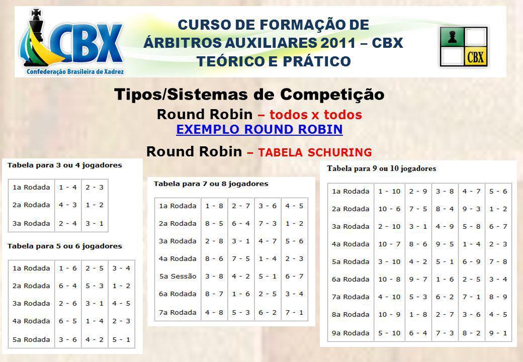 CURSO DE FORMAÇÃO DE ÁRBITROS AUXILIARES 2011 – CBX TEÓRICO E PRÁTICO Tipos/Sistemas de Competição Round Robin – todos x todos EXEMPLO ROUND ROBIN Rou