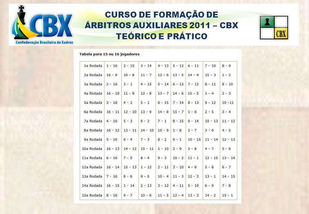 CURSO DE FORMAÇÃO DE ÁRBITROS AUXILIARES 2011 – CBX TEÓRICO E PRÁTICO resultados 2,5 pt2,0 pt1,5 pt1,0 pt0,5 pt 14171014 25201115 36211218 7813 916 19 22 1º exame 1 bpbX3 bpb 2 pbpX7 bpb 2º exame 3X1 2X7 4X6 5X9 (8) 1º exame 4X5 6X8 (9) 4º exame 4X9 6X5 3º exame 4X6 5X9