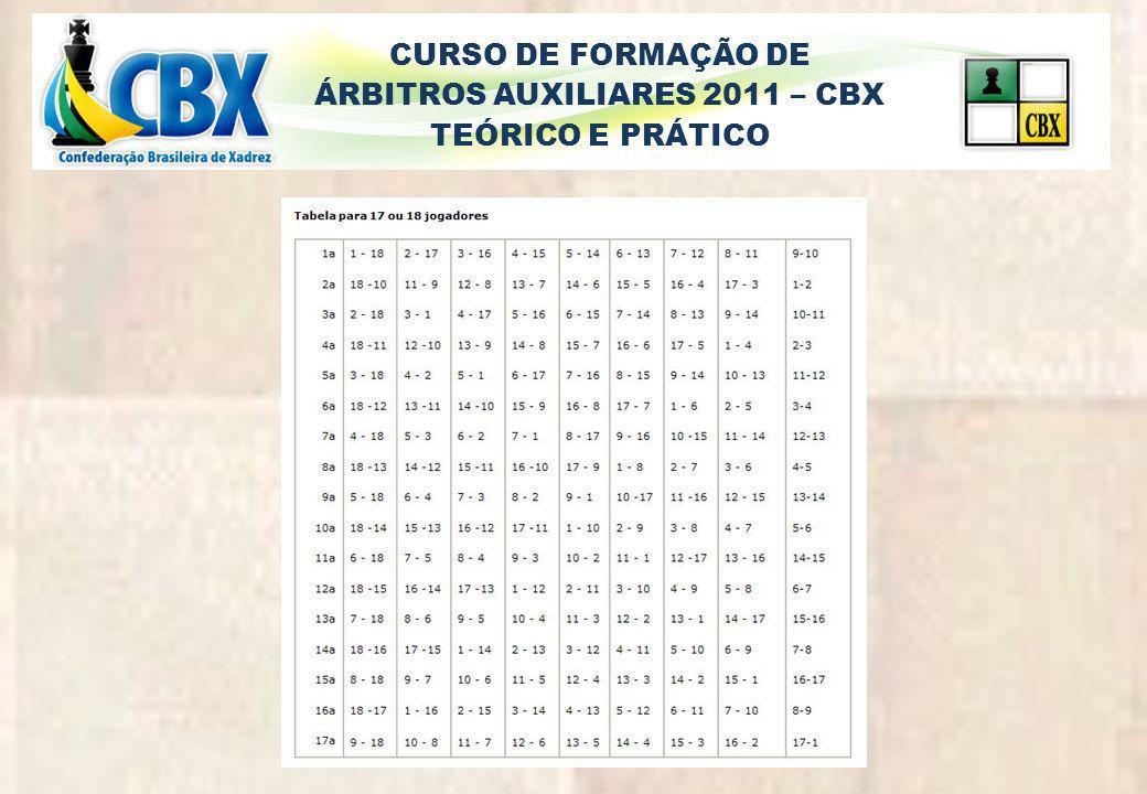 CURSO DE FORMAÇÃO DE ÁRBITROS AUXILIARES 2011 – CBX TEÓRICO E PRÁTICO 4ª Rodada 3X1 2X7 4X9 6X5 8X21 20X17 10X13 16X11 22X12 14X19 18X15 resultados ½-½ 1-0 1-0 ½-½ 1-0 ½-½ 1-0 ½-½ 0-1 0-1 0-1 3,5 pt3,0 pt2,5 pt2,0 pt1,5 pt1,0 pt0,5 pt 2159111314 3610152218 471216 81721 19 20 18 – Pede para sair