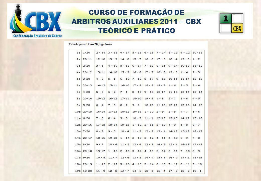 CURSO DE FORMAÇÃO DE ÁRBITROS AUXILIARES 2011 – CBX TEÓRICO E PRÁTICO 5ª Rodada 2X3 1X4 5X8 7X6 9X17 19X10 12X20 15X11 13X16 21X22 14X bye resultados 1-0 1-0 1-0 ½-½ 1-0 0-1 1-0 ½-½ ½-½ ½-½ 1-0