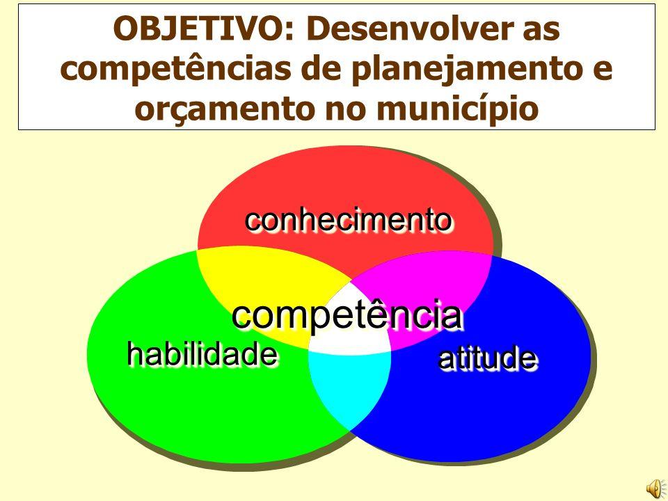 OBJETIVO: Desenvolver as competências de planejamento e orçamento no município conhecimentoconhecimento habilidadehabilidade atitudeatitude competênci