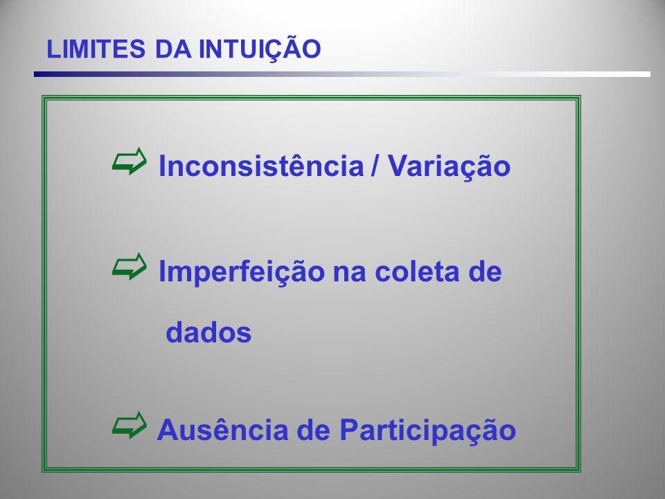 LIMITES DA INTUIÇÃO Inconsistência / Variação Imperfeição na coleta de dados Ausência de Participação