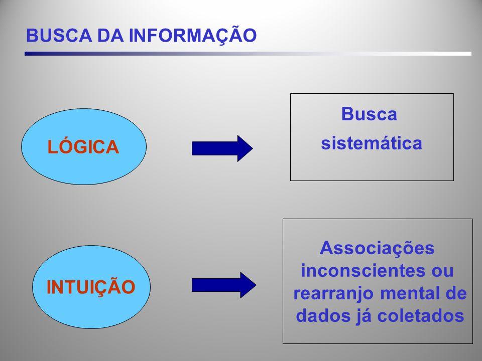 BUSCA DA INFORMAÇÃO LÓGICA INTUIÇÃO Busca sistemática Associações inconscientes ou rearranjo mental de dados já coletados