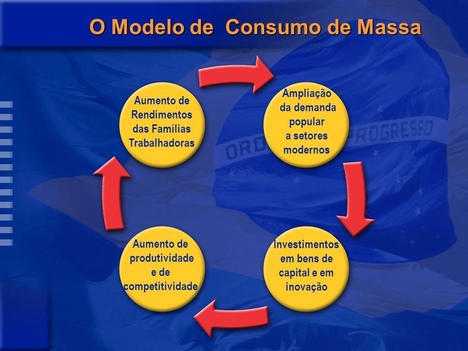 Em discussão (assistemática) no Brasil: seis grupos de formulações sobre desenvolvimento Reformas (2ª geração) Inovação e competitividade Crescimento