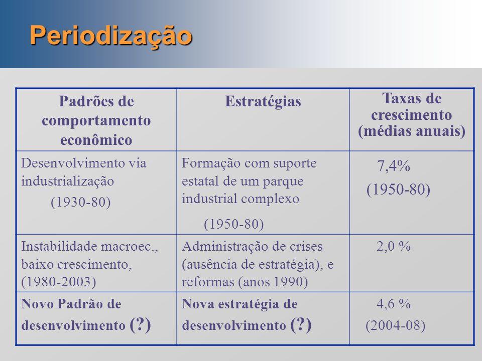 Definições Desenvolvimentismo : é a ideologia que defende a participação do Estado na condução do desenvolvimento econômico, por meio do desenho e imp