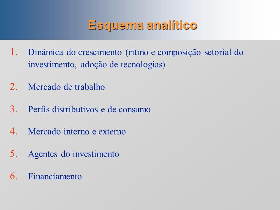 Periodização Padrões de comportamento econômico Estratégias Taxas de crescimento (médias anuais) Desenvolvimento via industrialização (1930-80) Formaç