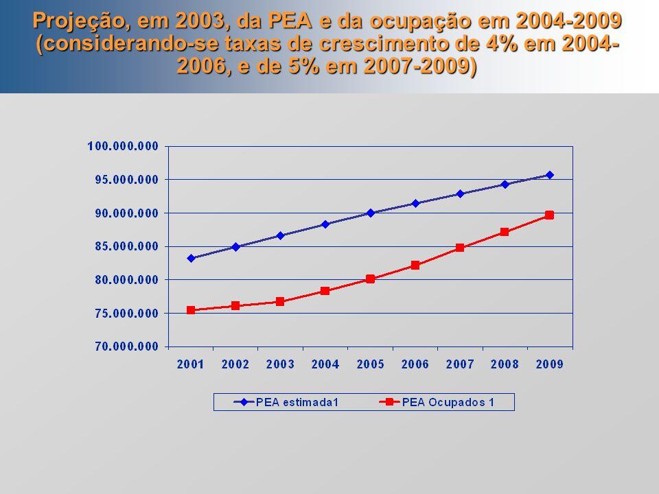 3. Mercado de trabalho Industrialização Oferta abundante de mão de obra e subemprego, crescimento salarial aquém da produtividade Atual (?) Melhoria n
