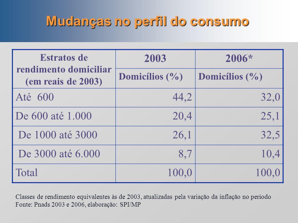 4. Perfis distributivos e de consumo Industrialização Concentração da renda, e produção dirigida essencialmente à demanda das elites. Atual (?) Melhor