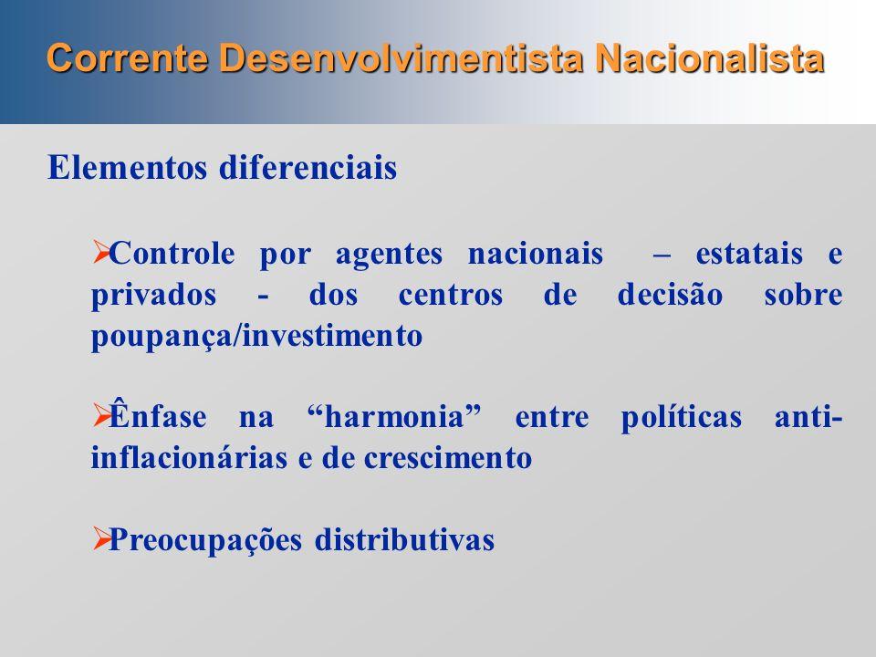 Correntes ideológicas (no pensamento econômico): 1930-1964 L iberal Desenvolvimentista não nacionalista Desenvolvimentista nacionalista Socialista