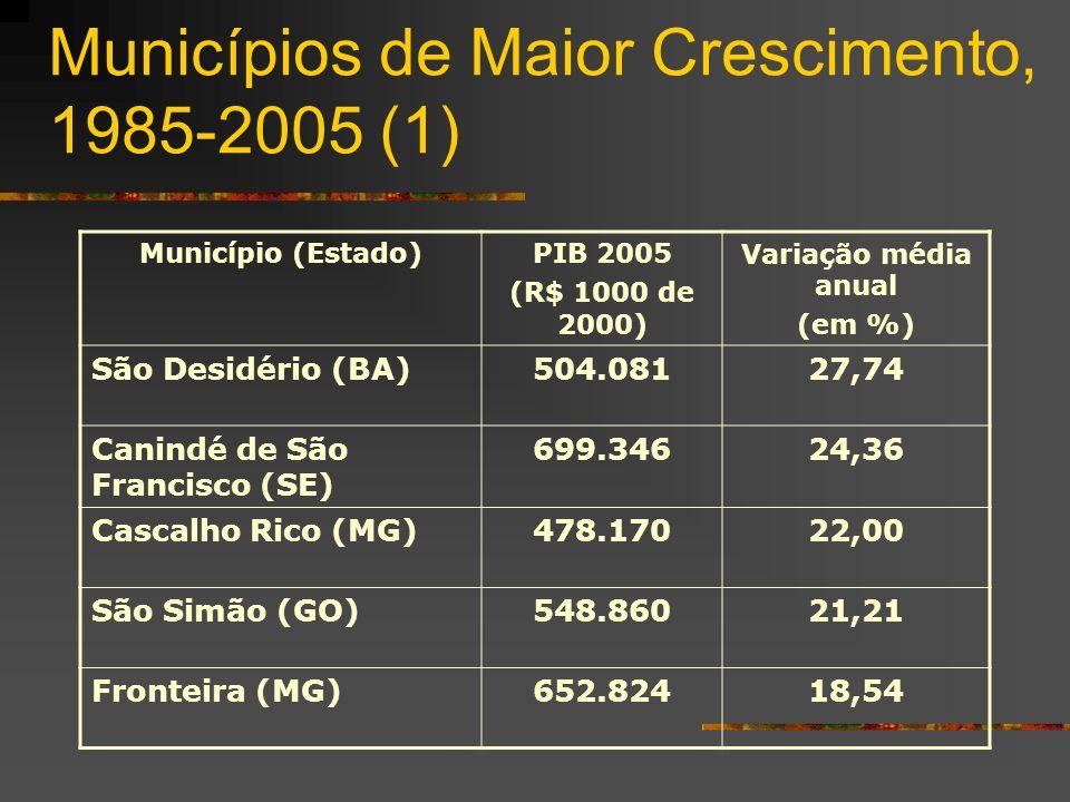 Municípios de Maior Crescimento, 1985-2005 (1) Município (Estado)PIB 2005 (R$ 1000 de 2000) Variação média anual (em %) São Desidério (BA)504.08127,74 Canindé de São Francisco (SE) 699.34624,36 Cascalho Rico (MG)478.17022,00 São Simão (GO)548.86021,21 Fronteira (MG)652.82418,54